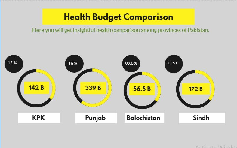 Health Comparison among Provinces in Budget 2021-22