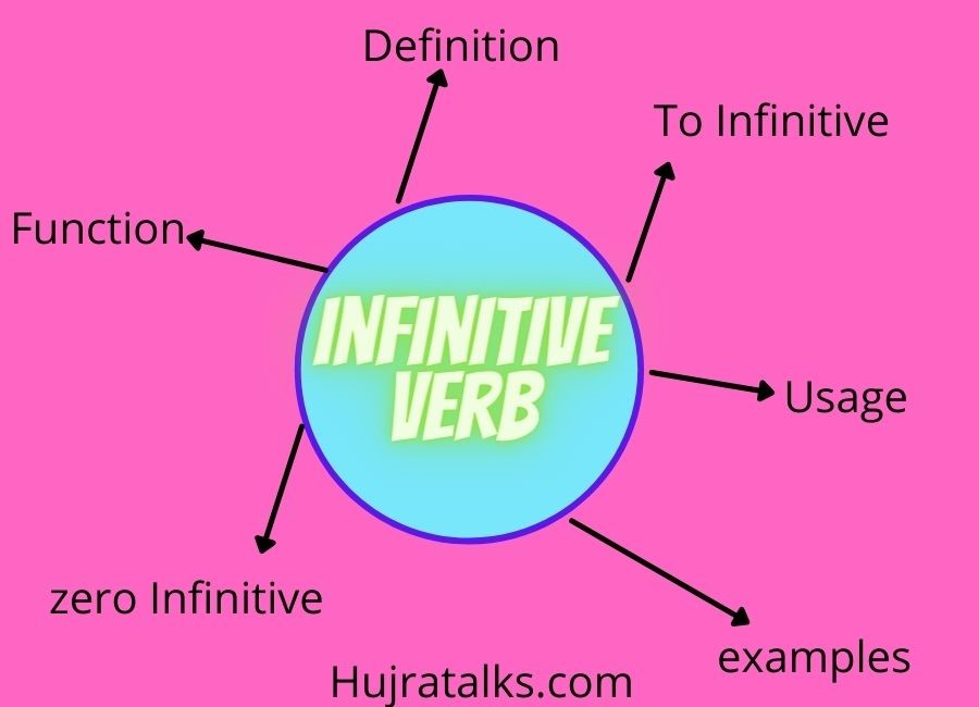 Infinitive Verb in English